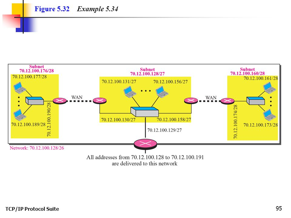 Figure 5.32 Example 5.34 TCP/IP Protocol Suite