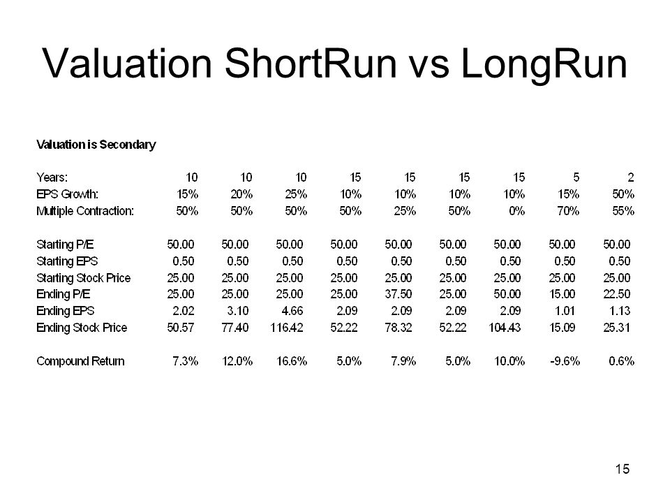 Valuation ShortRun vs LongRun