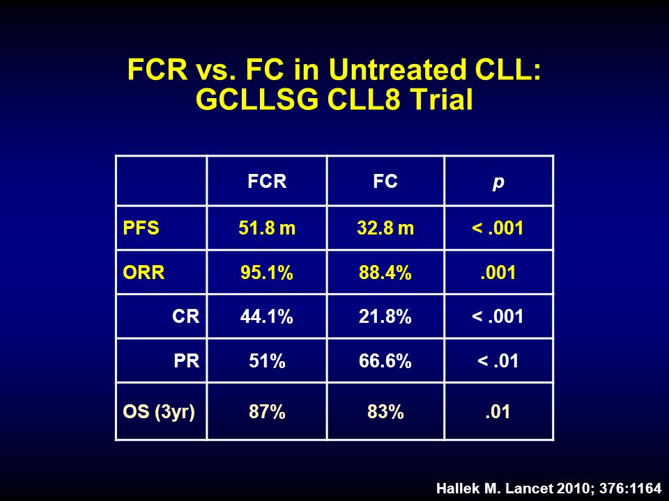FCR vs. FC in Untreated CLL: GCLLSG CLL8 Trial
