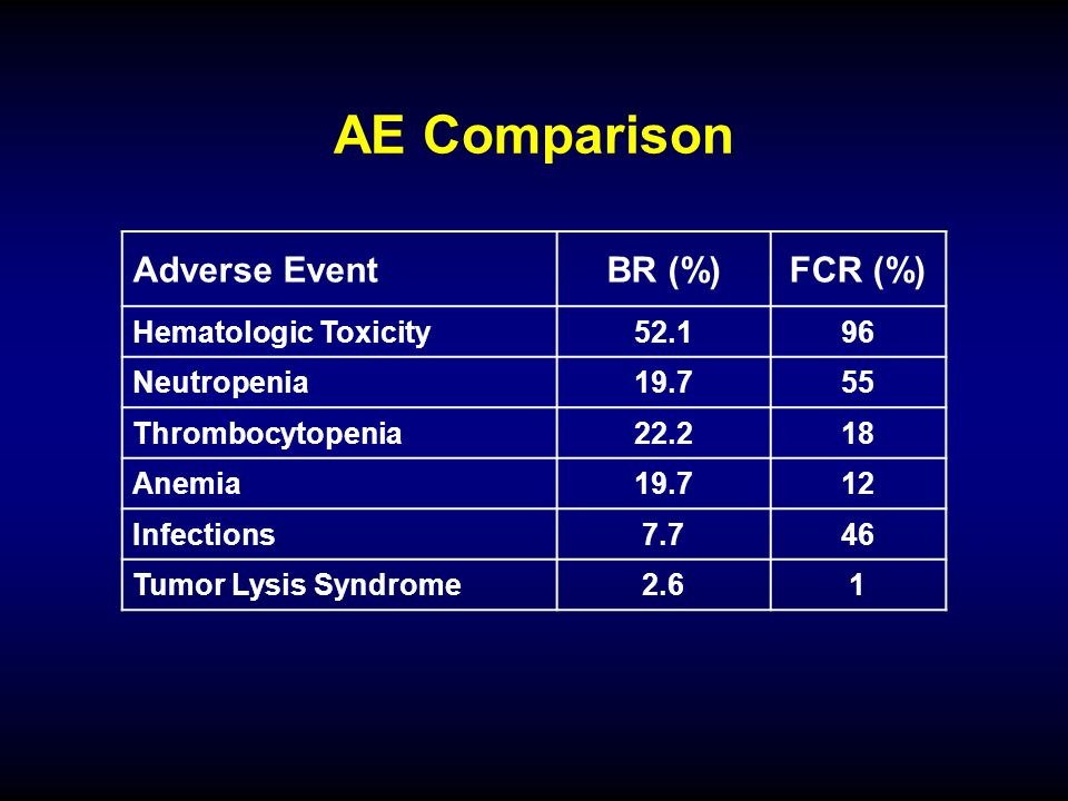 AE Comparison Adverse Event BR (%) FCR (%) Hematologic Toxicity 52.1
