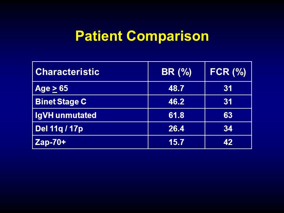 Patient Comparison Characteristic BR (%) FCR (%) Age > 65 48.7 31