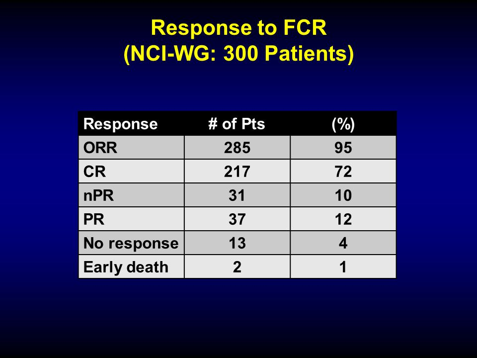Response to FCR (NCI-WG: 300 Patients)
