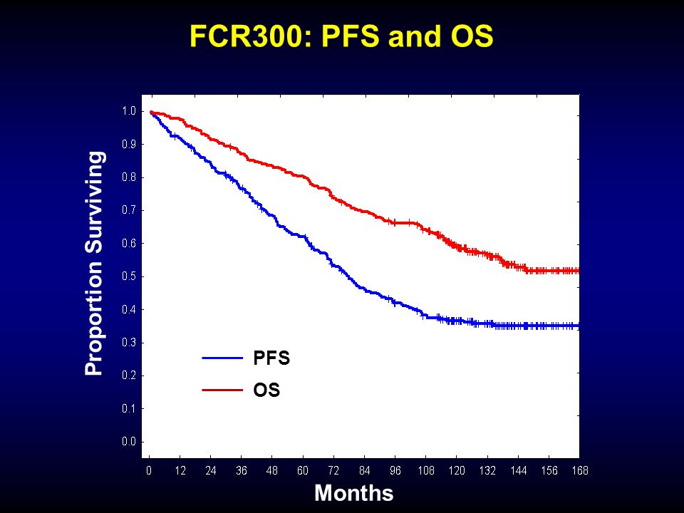 FCR300: PFS and OS P<.0001 Proportion Surviving PFS OS Months