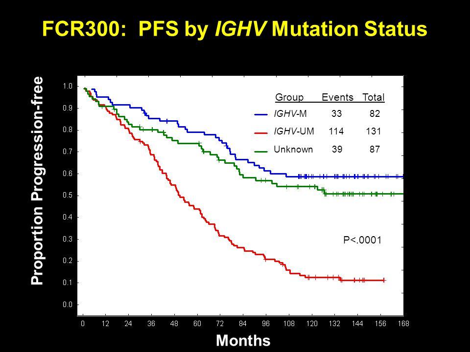 FCR300: PFS by IGHV Mutation Status