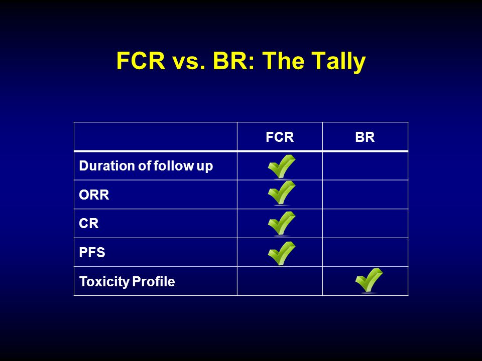 FCR vs. BR: The Tally FCR BR Duration of follow up ORR CR PFS