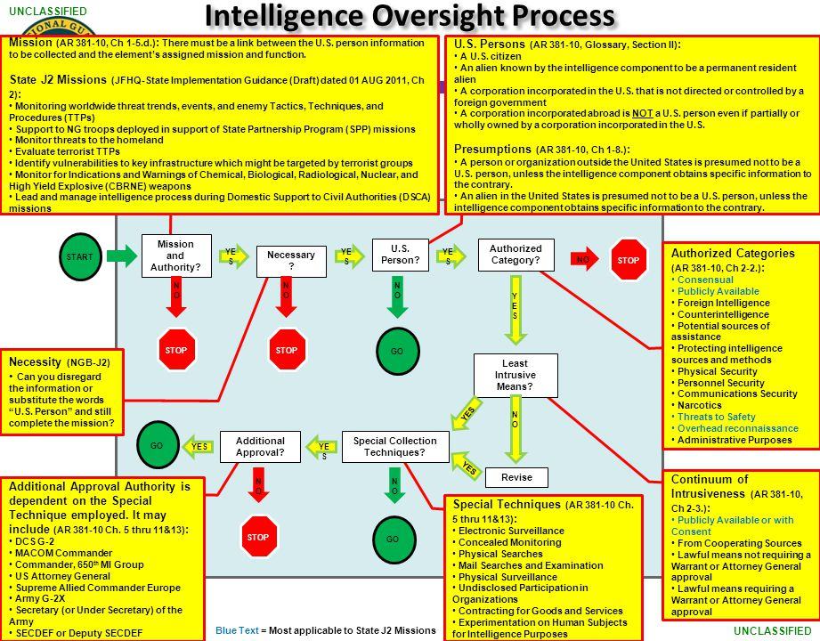 intelligence oversight essay Hey guys, i need help with a short paper focusing on the ideal task of congress as oversight for the intelligence community 4 pages, citations, please be comfortable with english and writing with american syntax.