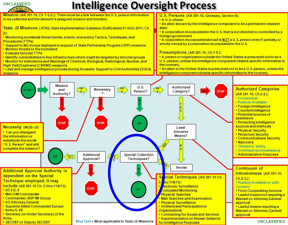 Intelligence Oversight Process Special Collection Techniques