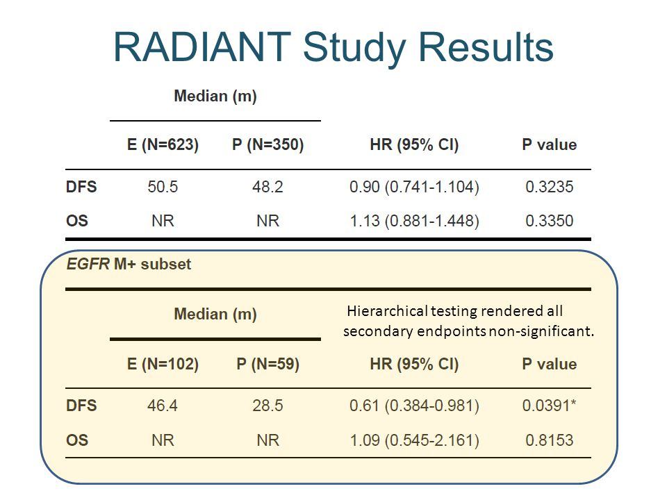 RADIANT Study Results Hierarchical testing rendered all
