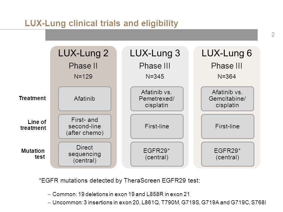LUX-Lung clinical trials and eligibility
