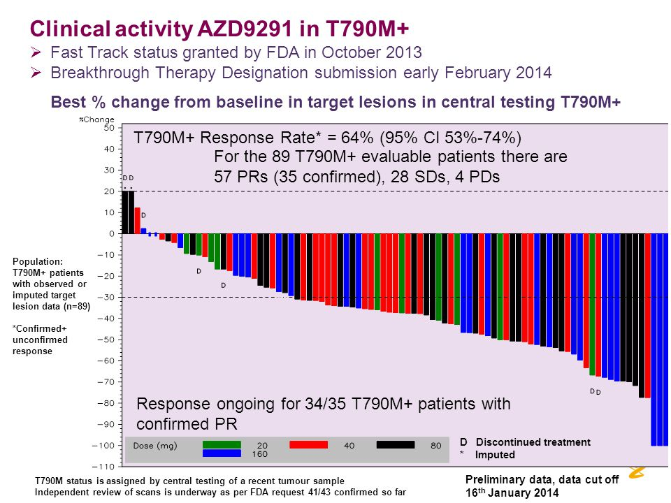 Clinical activity AZD9291 in T790M+