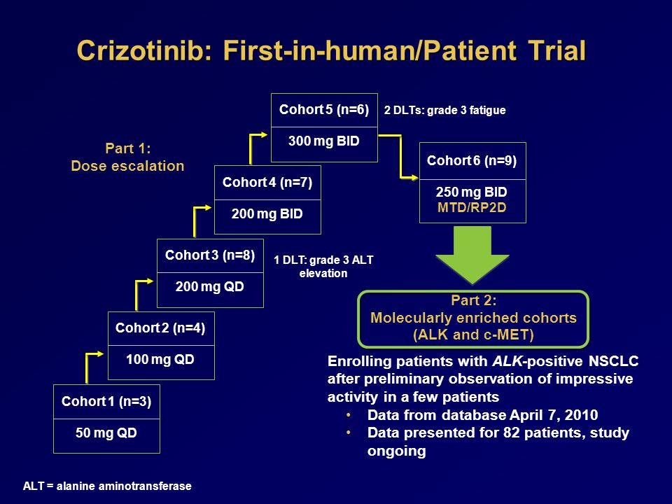 Crizotinib: First-in-human/Patient Trial