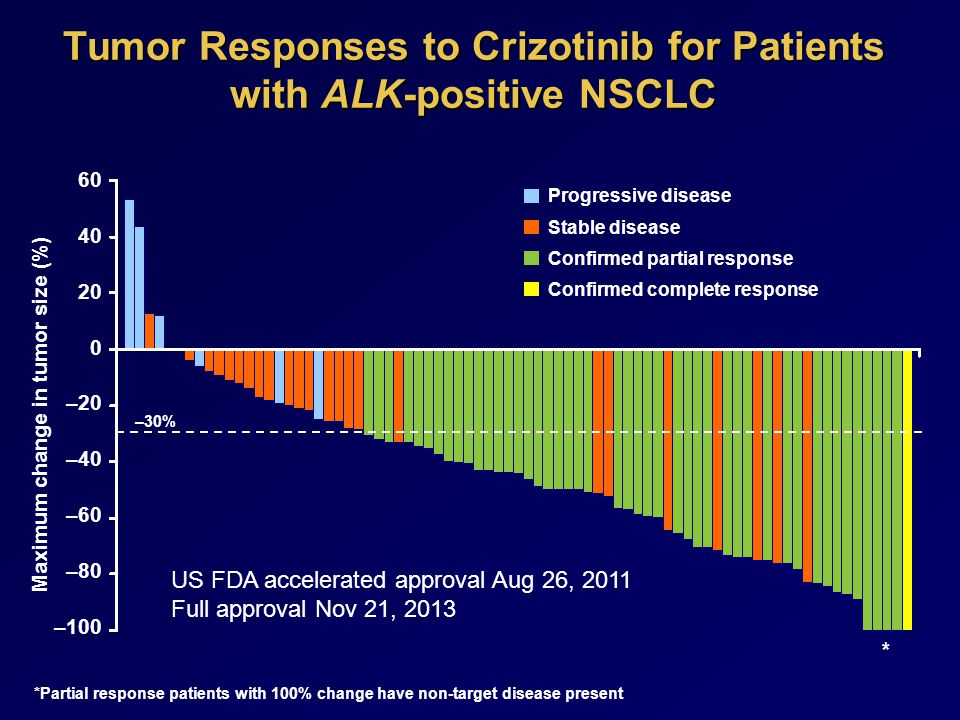 Tumor Responses to Crizotinib for Patients with ALK-positive NSCLC