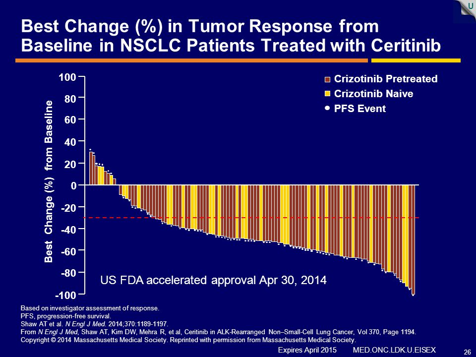Best Change (%) in Tumor Response from Baseline in NSCLC Patients Treated with Ceritinib