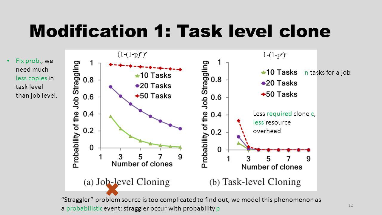 Modification 1: Task level clone