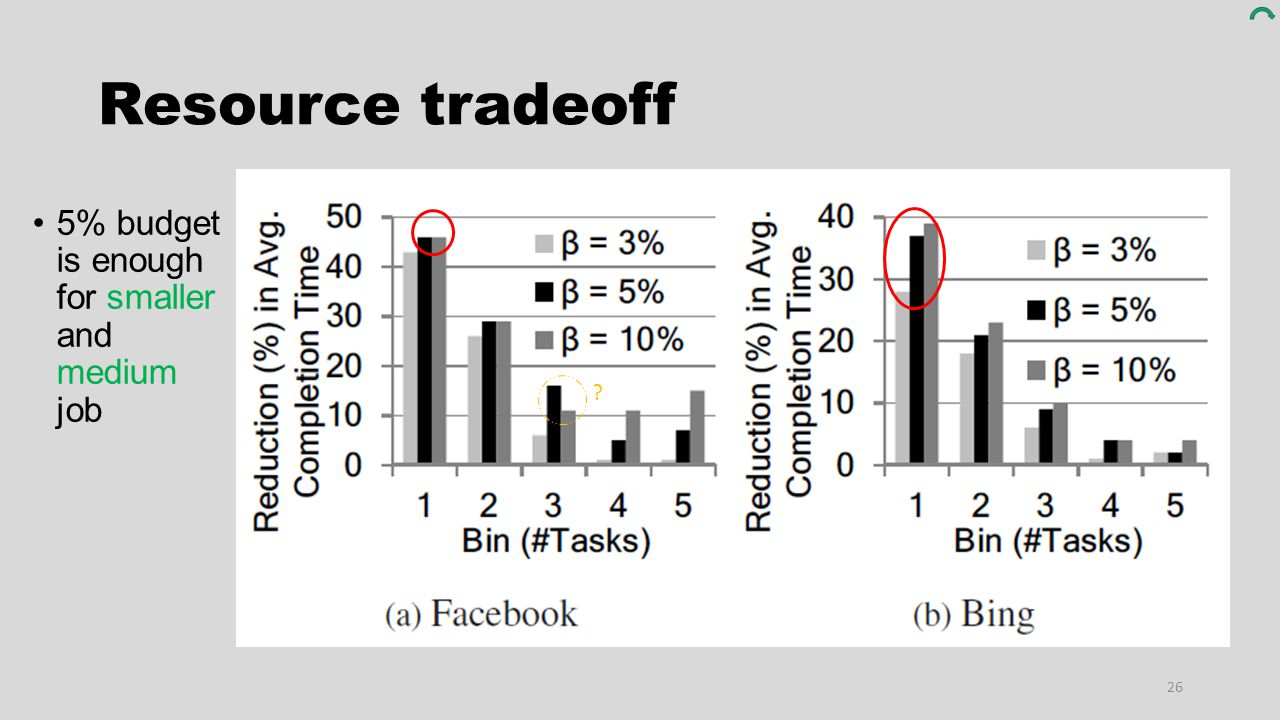 Resource tradeoff 5% budget is enough for smaller and medium job