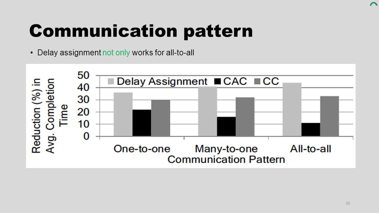 Communication pattern