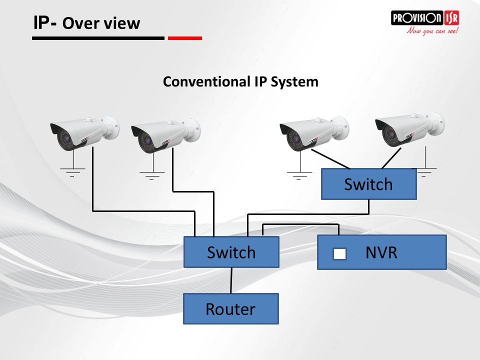 IP- Over view Conventional IP System Switch Switch NVR Router