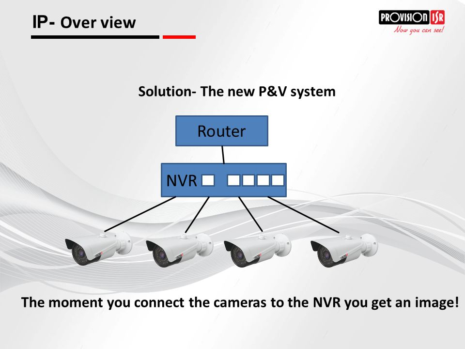 IP- Over view Router NVR Solution- The new P&V system