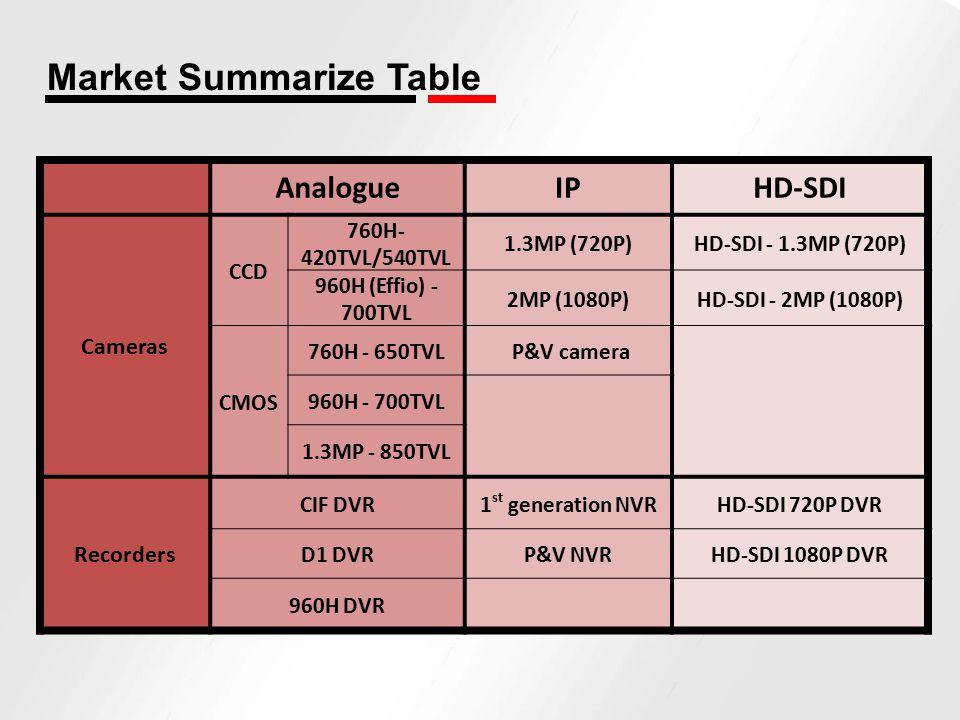 Market Summarize Table