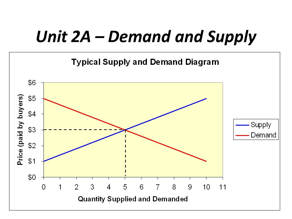 Unit 2A – Demand and Supply