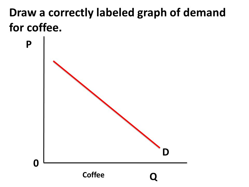 Draw a correctly labeled graph of demand for coffee.