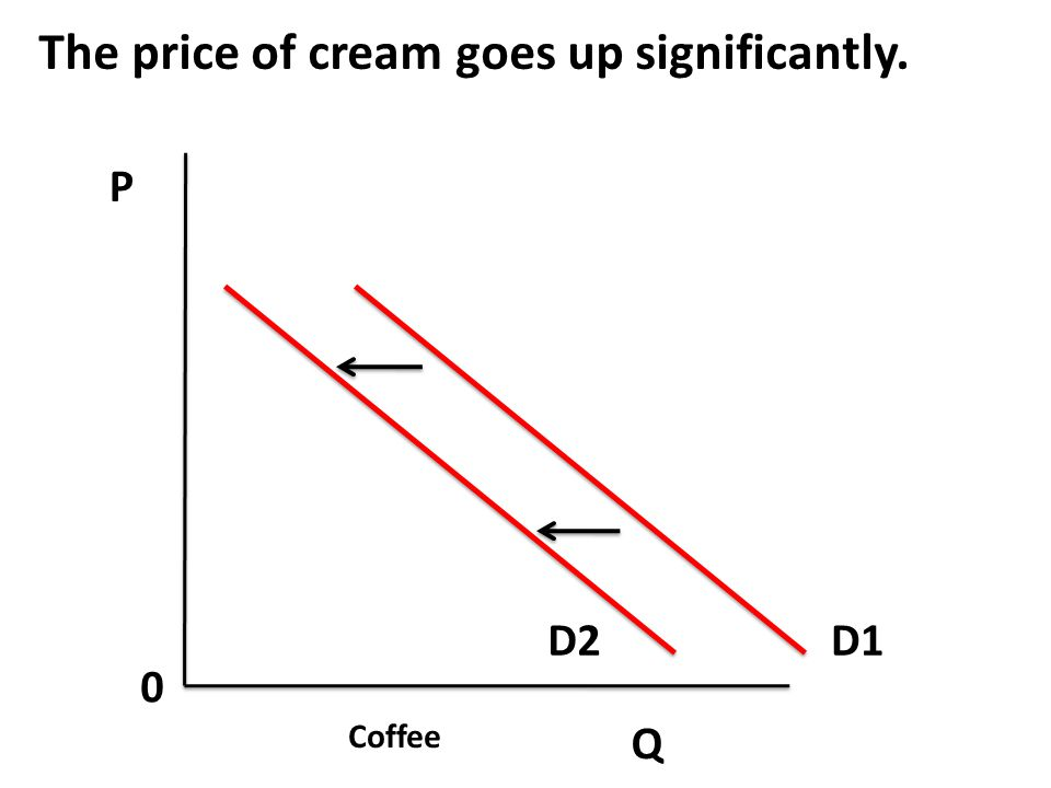 The price of cream goes up significantly.