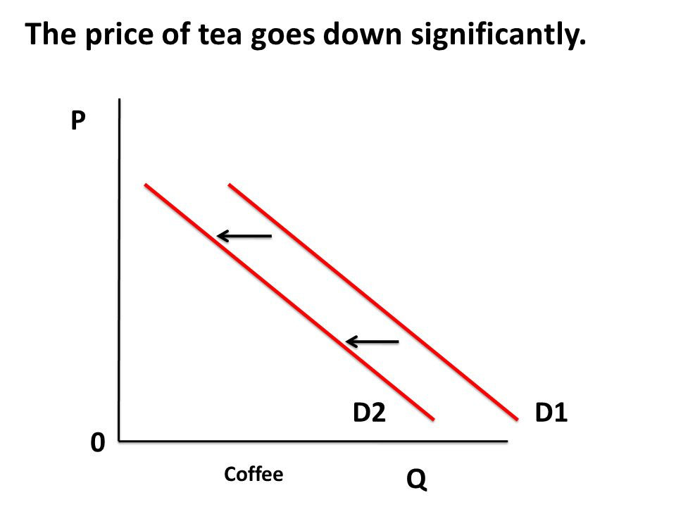 The price of tea goes down significantly.