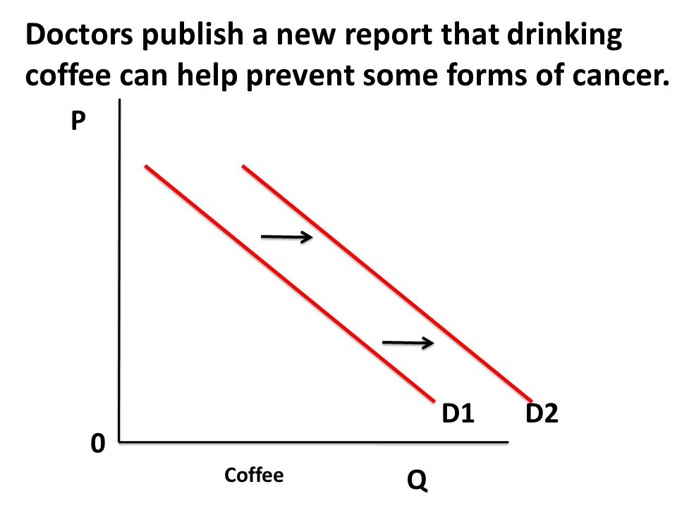 Doctors publish a new report that drinking coffee can help prevent some forms of cancer.