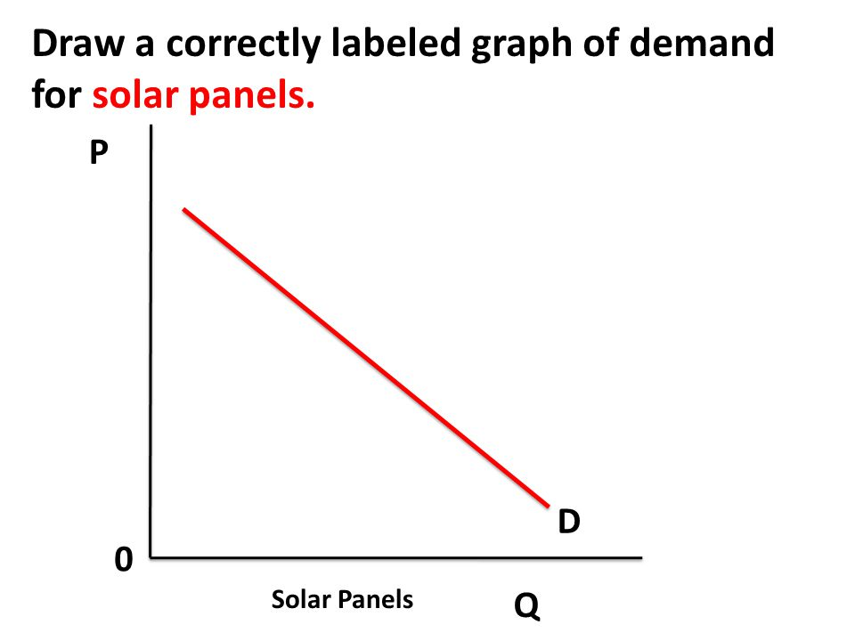Draw a correctly labeled graph of demand for solar panels.