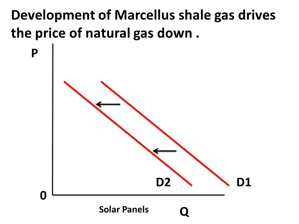 Development of Marcellus shale gas drives the price of natural gas down .