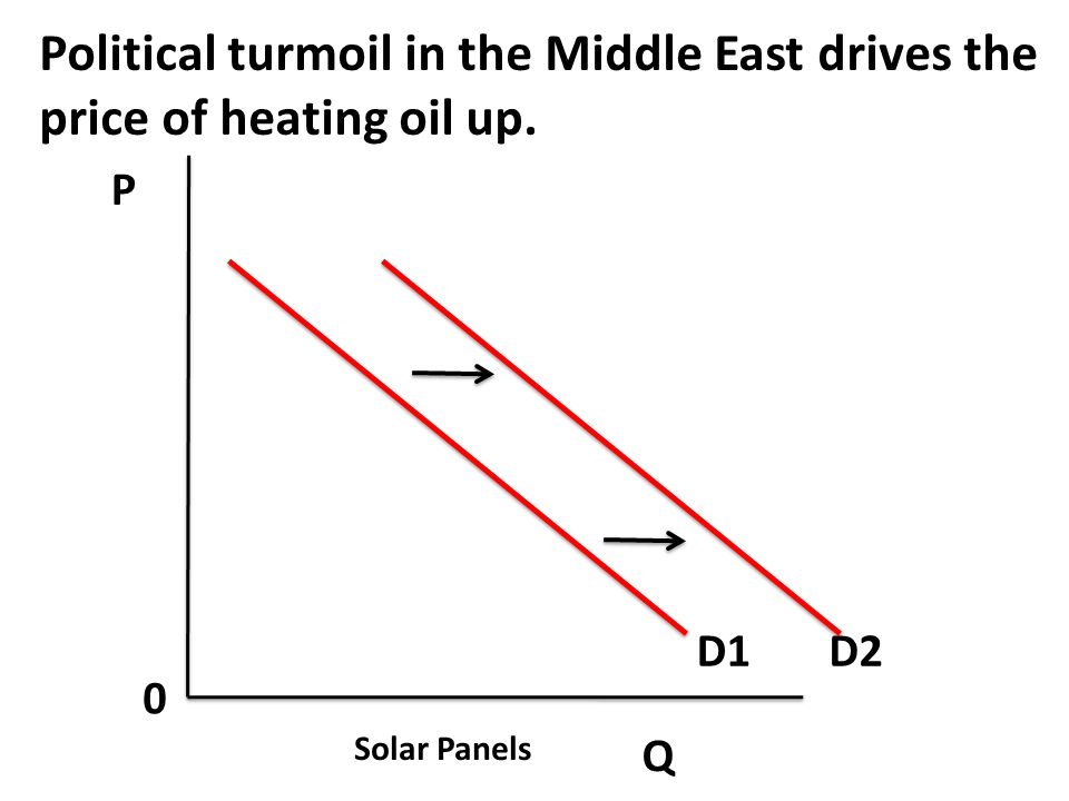 Political turmoil in the Middle East drives the price of heating oil up.