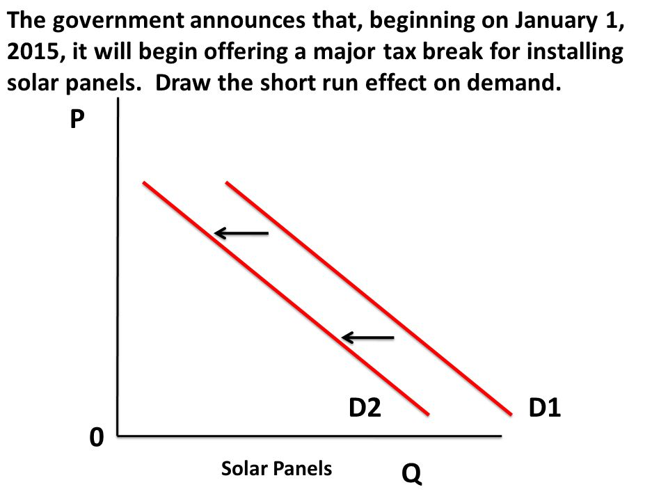 The government announces that, beginning on January 1, 2015, it will begin offering a major tax break for installing solar panels. Draw the short run effect on demand.