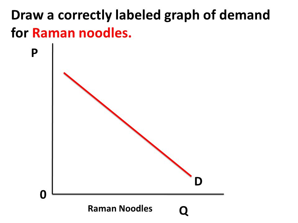 Draw a correctly labeled graph of demand for Raman noodles.