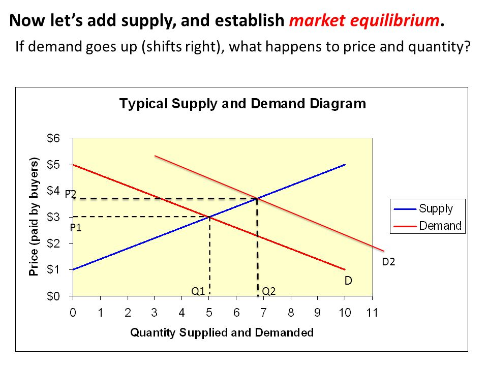 Now let's add supply, and establish market equilibrium.