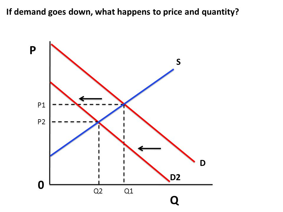 P Q If demand goes down, what happens to price and quantity S D D2 P1