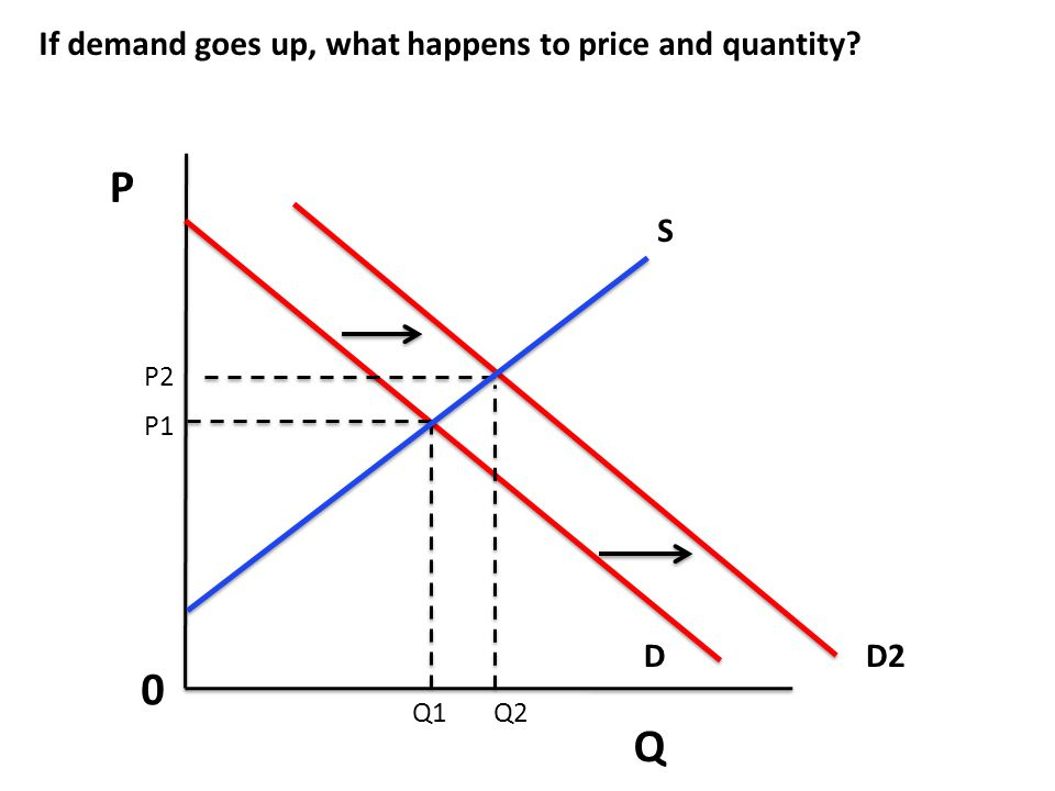 P Q If demand goes up, what happens to price and quantity S D D2 P2