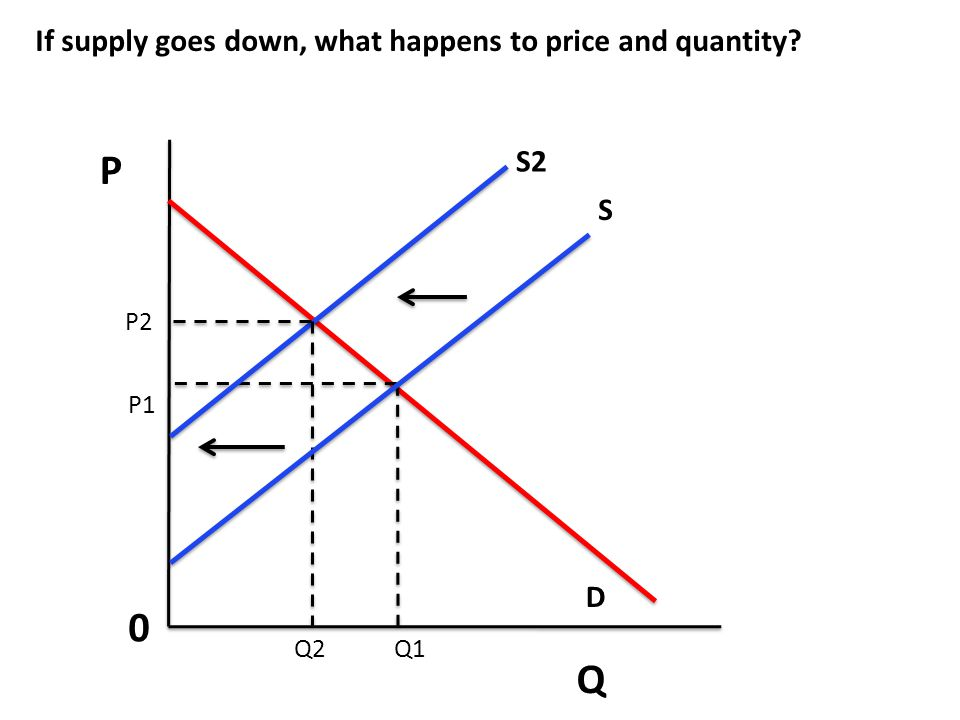 P Q If supply goes down, what happens to price and quantity S2 S D P2