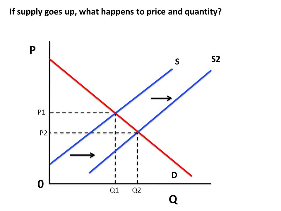 P Q If supply goes up, what happens to price and quantity S2 S D P1