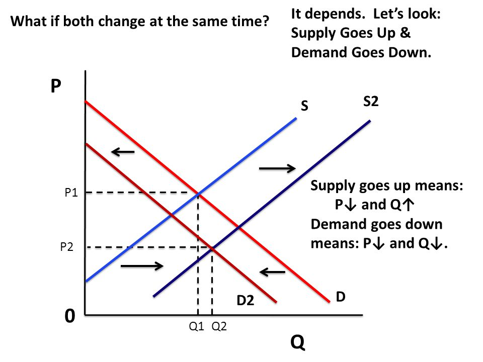 P Q It depends. Let's look: What if both change at the same time