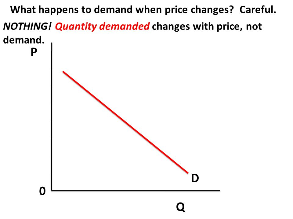 P D Q What happens to demand when price changes Careful.