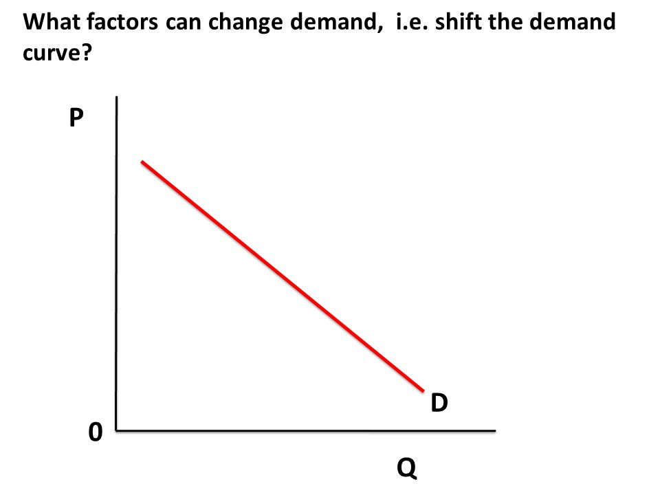 What factors can change demand, i.e. shift the demand curve