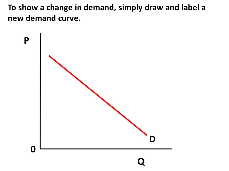To show a change in demand, simply draw and label a new demand curve.