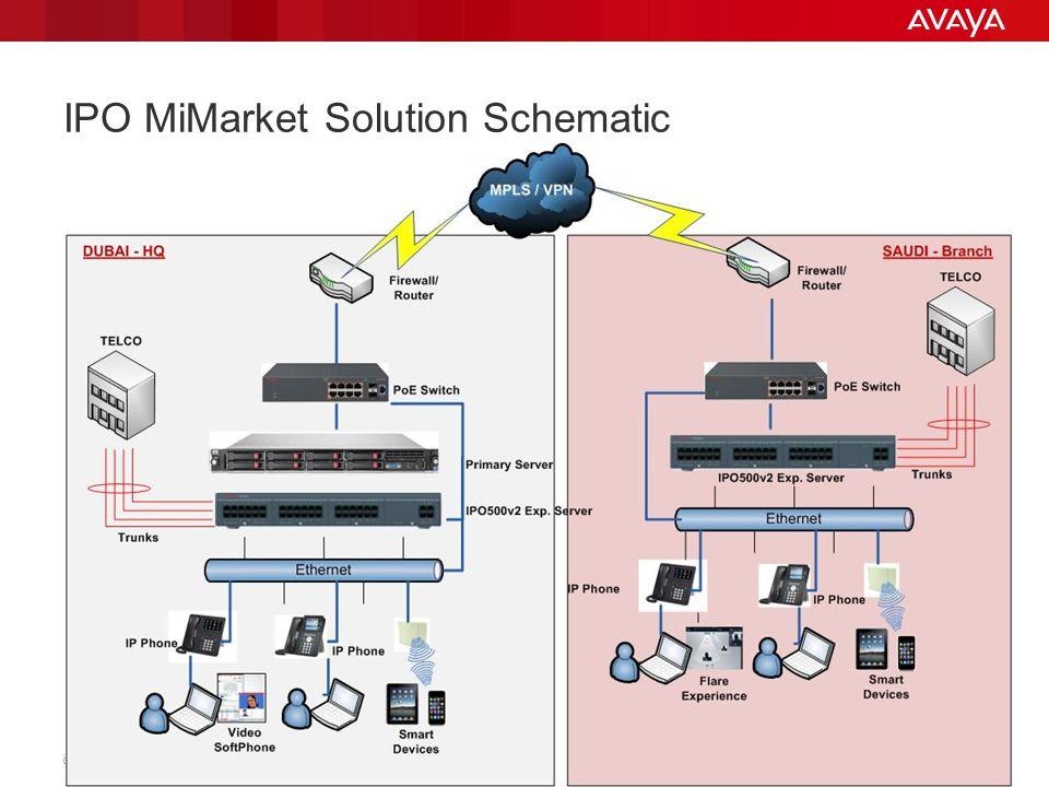 IPO MiMarket Solution Schematic