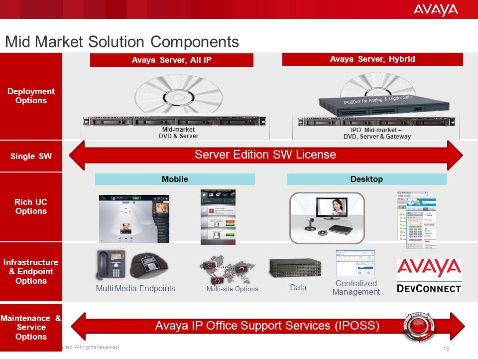 Mid Market Solution Components