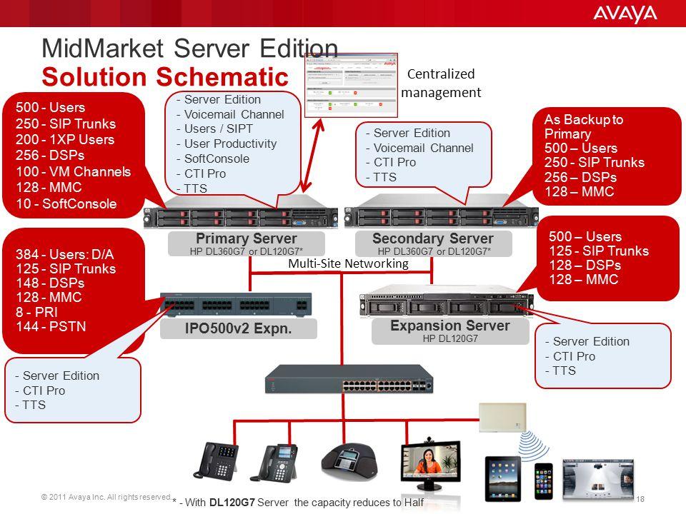 MidMarket Server Edition Solution Schematic