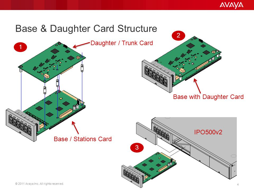 Base & Daughter Card Structure