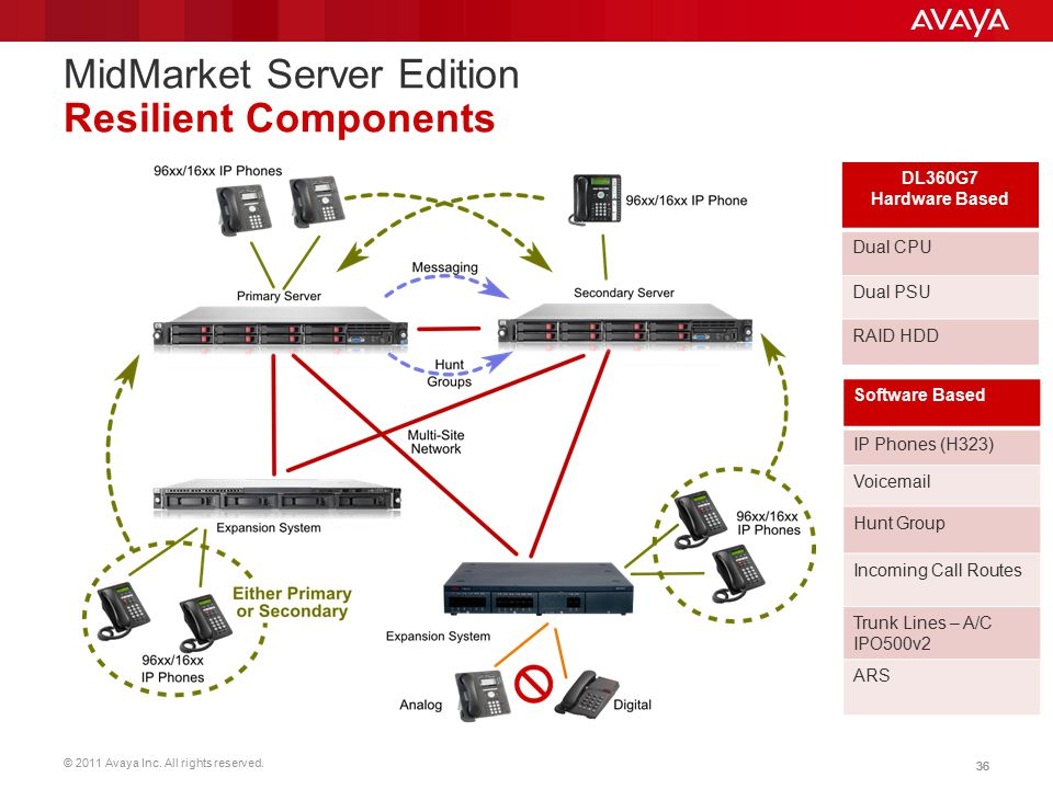 MidMarket Server Edition Resilient Components