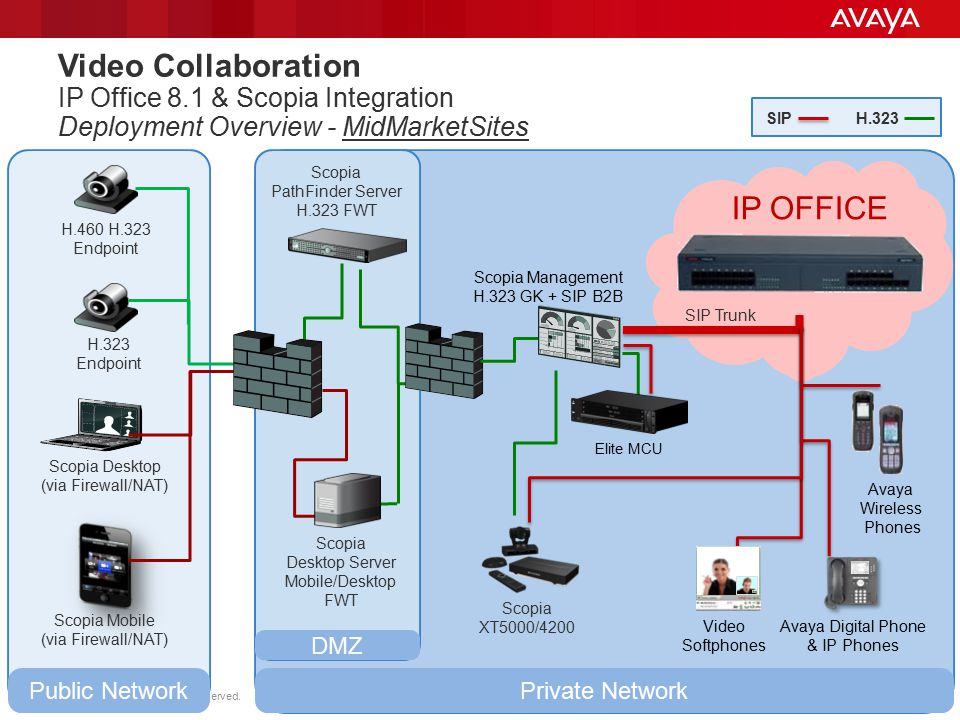 Video Collaboration IP Office 8