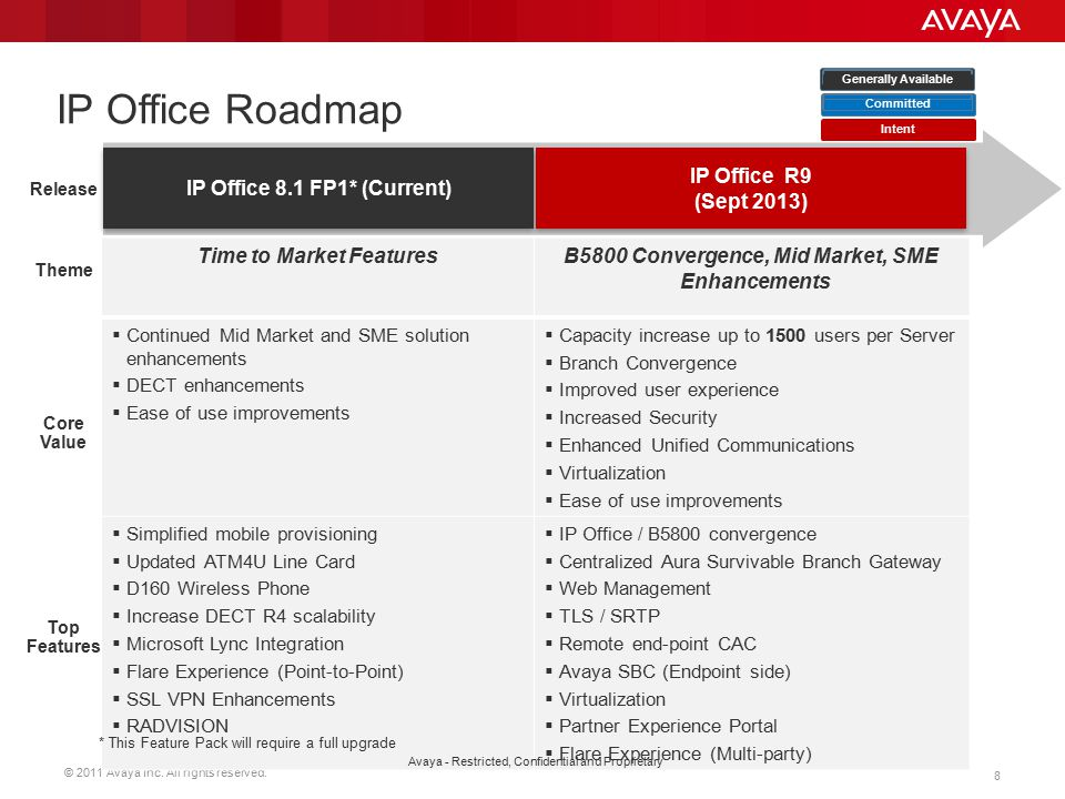 IP Office Roadmap IP Office 8.1 FP1* (Current) IP Office R9