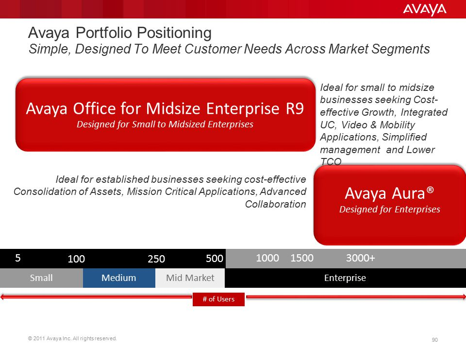 Avaya Office for Midsize Enterprise R9